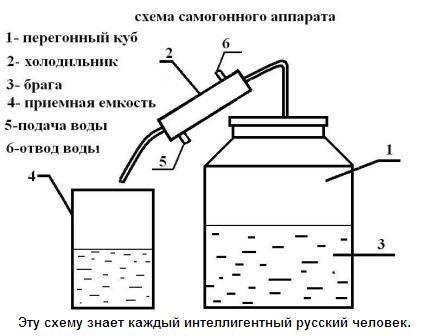 Холодильник самогонный аппарат своими руками чертежи