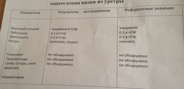 Ответы@Mail.Ru: Подскажите, что показывают эти результаты