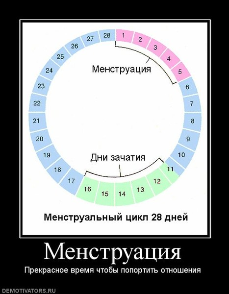 konchil-vo-vremya-menstruatsii