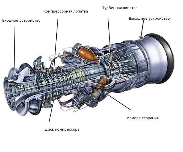 Турбовальный двигатель своими руками