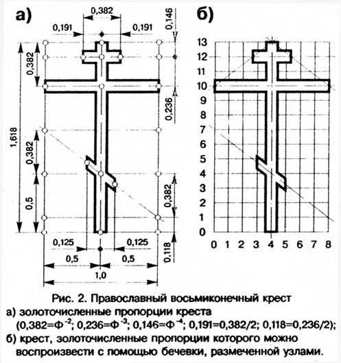 Как правильно сделать крест на могилу своими руками