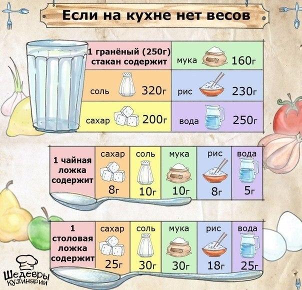 Как отмерить литр воды в домашних условиях