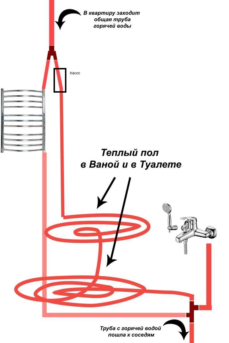 Как сделать водяной пол с подогревом своими руками