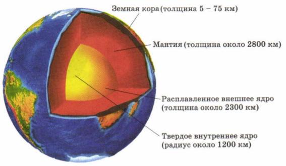 Модель внутреннее строение земли