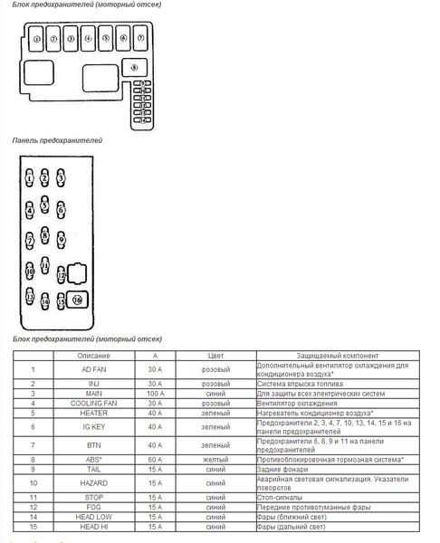 Мазда 626 1992 схема предохранителей