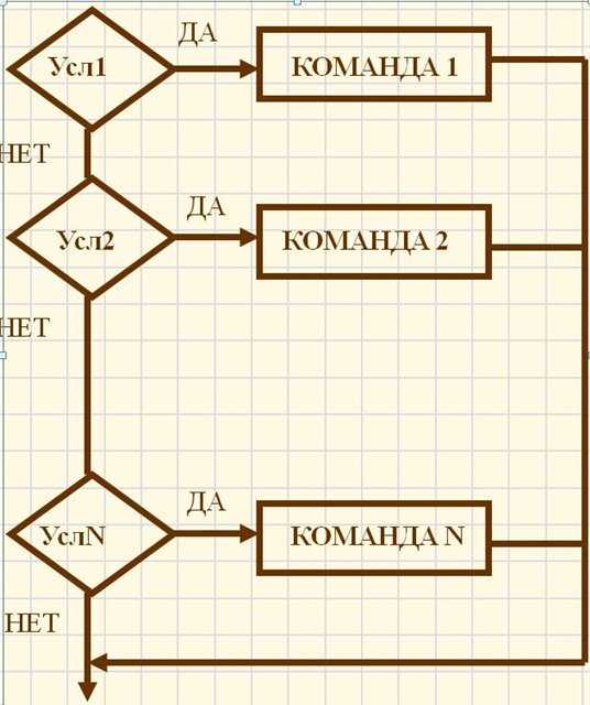 Как сделать блок схему для паскаля - Kvartiraivanovo.ru