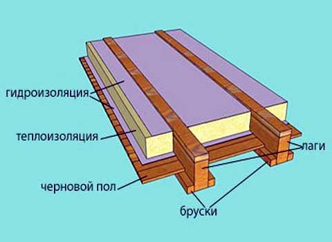 Черновой пол своими руками в деревянном доме