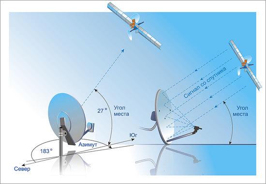 Настройка спутниковых антенн своими руками триколор