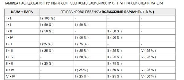 Определение отцовства по группе крови таблица наследования, представленная выше, может нам точно сказать