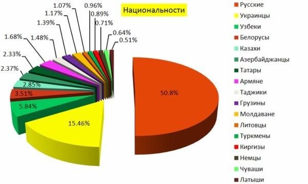Население России Википедия