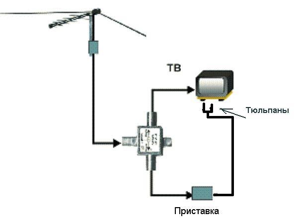 Ремонт цифровых приставок dvb t2 своими руками