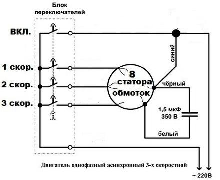 Ремонт вентиляторов напольных
