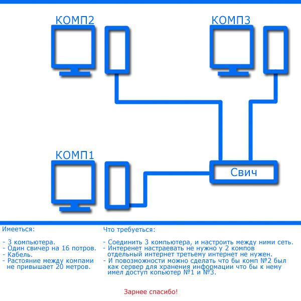 Как сделать сеть с другим компьютером
