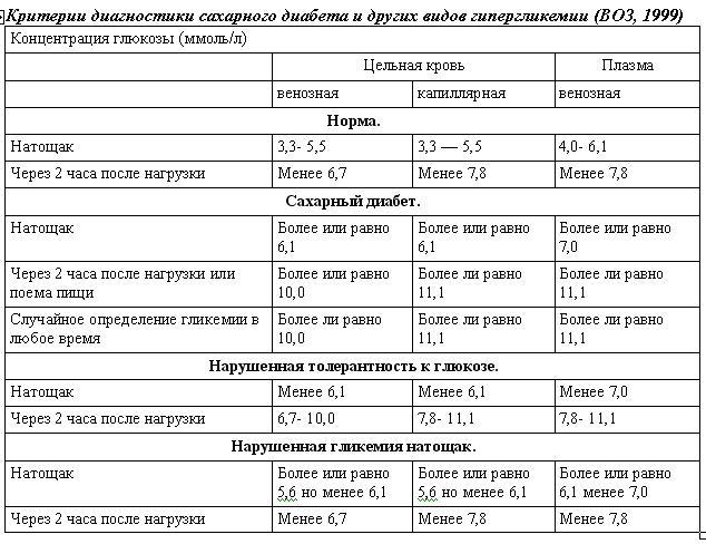 Кровь на сахар у беременных норма и в нагрузке глюкозой
