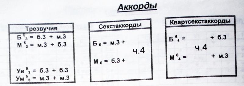 kak-stroitsya-mazhorniy-sekstakkord