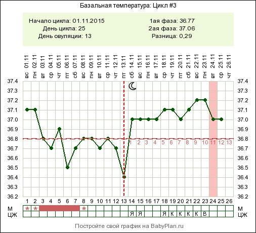 Сколько измерять базальную температуру Doepke-spb.ru