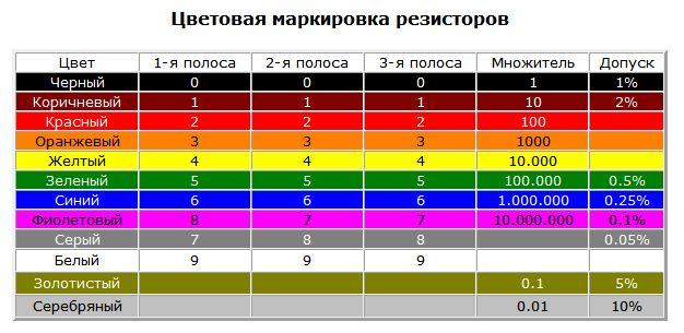 Таблица резисторов r