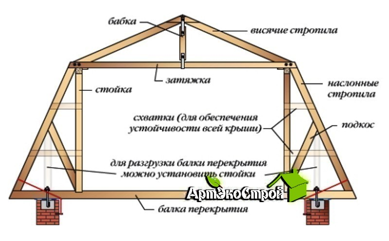 Как сделать мансардную крышу своими руками инструкция