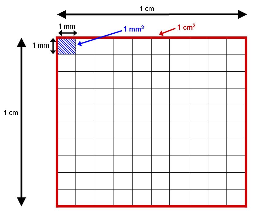 Ответы@Mail.Ru: как сделать палетку 10 на 10 нужно по математике