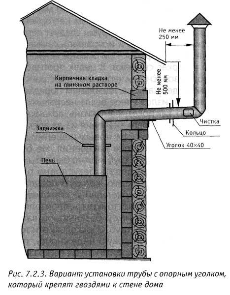 Как вывести трубу через крышу бани своими руками