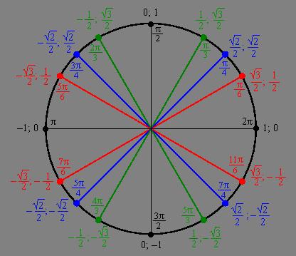 Ответы@Mail.Ru: Геометрия 9 класс Могут ли синус и косинус принимать значения: 1)Большие 1 2)Меньшие -1