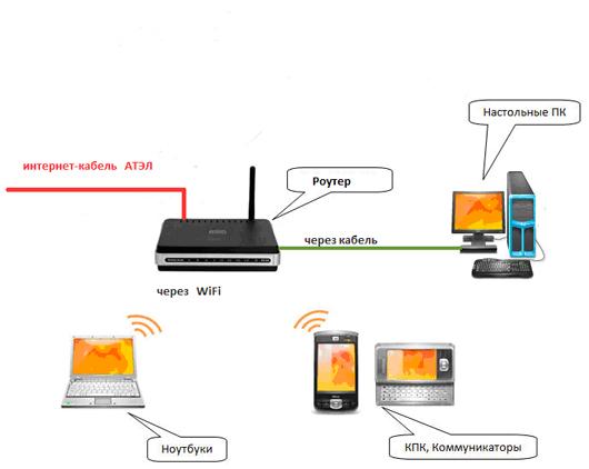 Как сделать компьютер с wi-fi