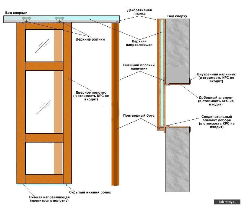 Как сделать сдвижные двери межкомнатные