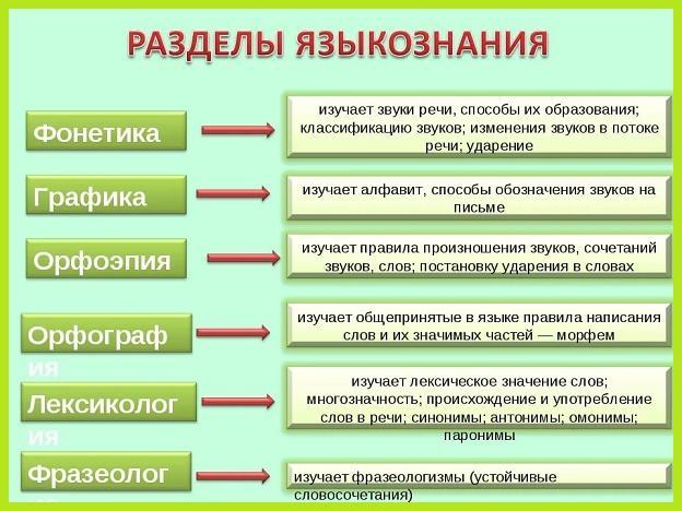 принципы изучения фонетики и графики