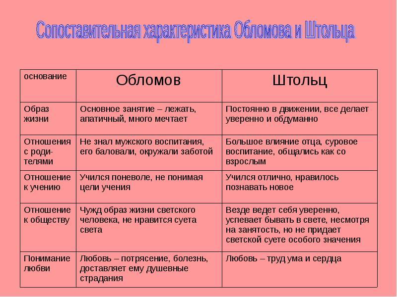 Сходства и различия штольца и обломова таблица