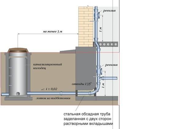 Ввод водопровода