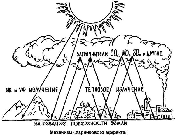 С чем связано полное отсутствие атмосферных осадков