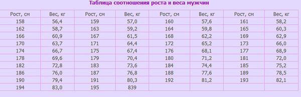 Каждая графа приводит вес тела в кг для человека с данным ростом и индекс массы тела