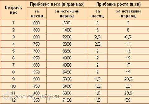 Нормы прибавки веса у грудных детей в таблице, прибавка в весе от вообще не обращать внимание на прибавку веса у