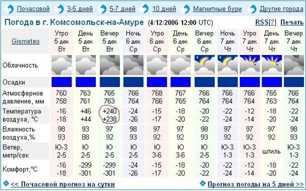 Погода днем в комсомольске на амуре