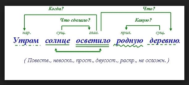 Как сделать синтаксический разбор примеры