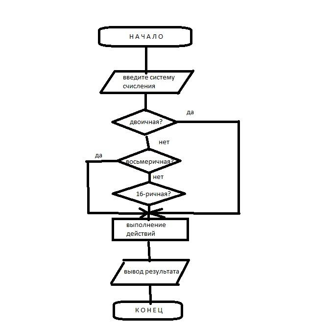 Блок схема системы счисления в
