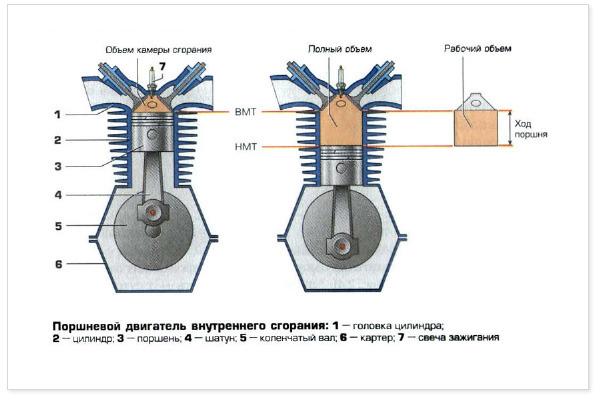 Принятие: схема двигателя внутренного двигателя