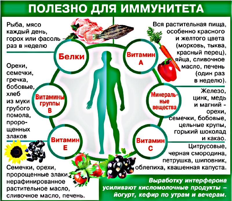 Укрепить иммунитет в домашних условиях