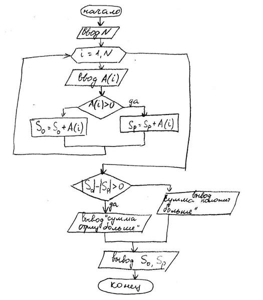 Блок схема вычисления количества отрицательных элементов