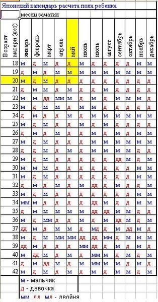Календарь пол ребенка мальчик или девочка