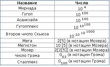 Как называется самое большое в мире число - Selyanka.ru