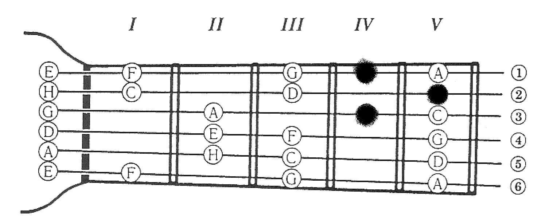 Ноты где находятся на гитаре