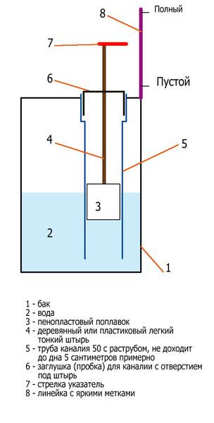 Сделать уровень воды в баке
