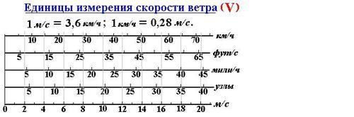 Стоящих друг за другом на одинаковом расстояниирасстояние между первыми двумя столбами он проехал за время t1 = 2