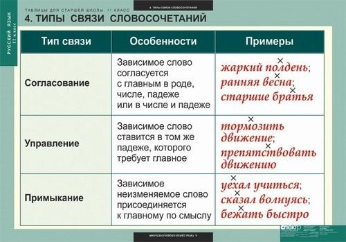 Словосочетания которые связаны способом согласования