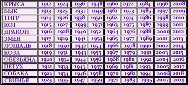 Чей год 1979 по знаку зодиака