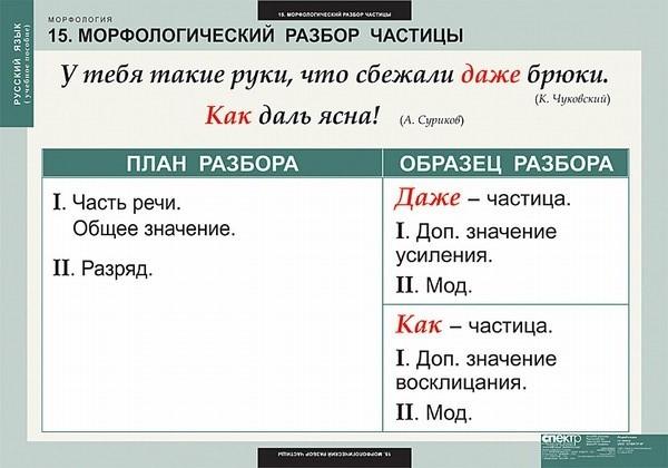 Как сделать орфоэпический разбор слова золотится