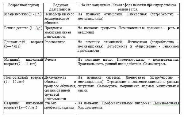 Схема характеристики на человека