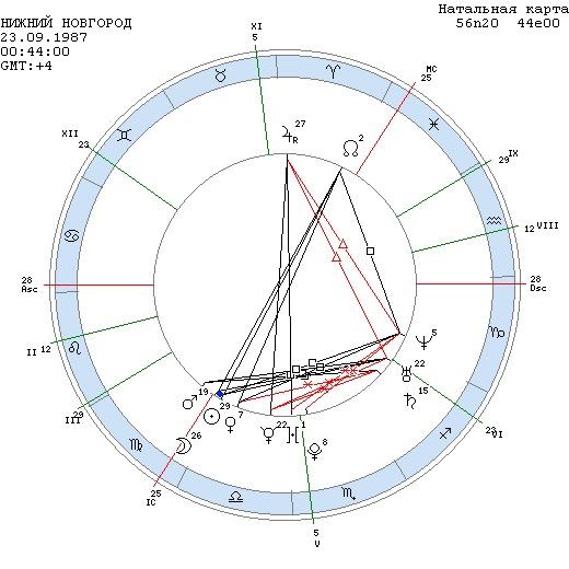 astsendent-v-sekstile-k-lune