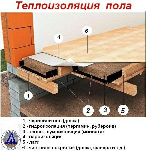 Гидроизоляция для деревянного пола в частном доме своими руками